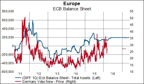 ECB Assets