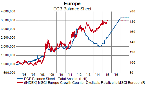 ECB Asset Purchases
