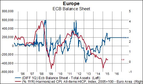 ECB's Balance Sheet