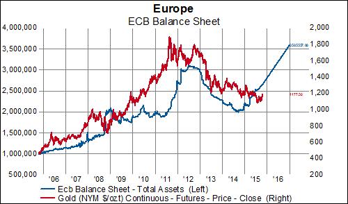 Quantitative Easing Effects