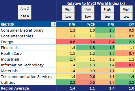 Best Performing Sector In Europe
