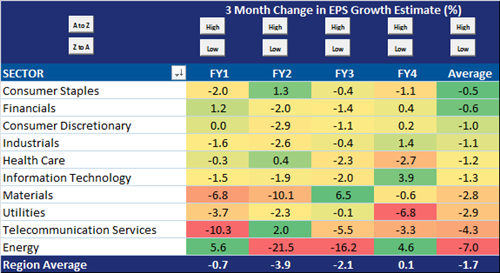 EPS Growth
