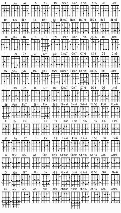 Guitar Chords G2 Music Sheets Chords Tablature And Song Lyrics