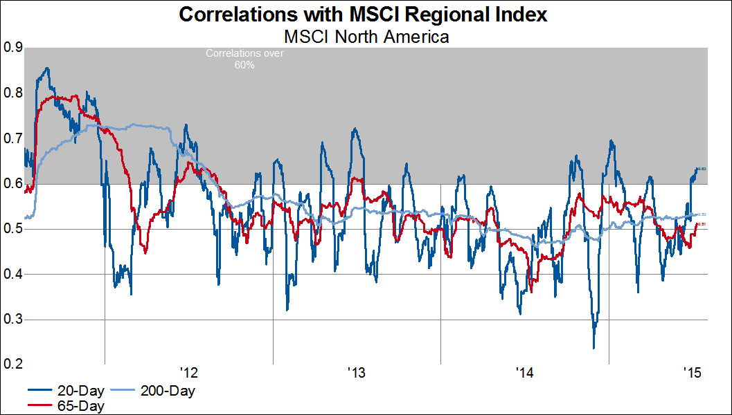 correlation of us stock markets with