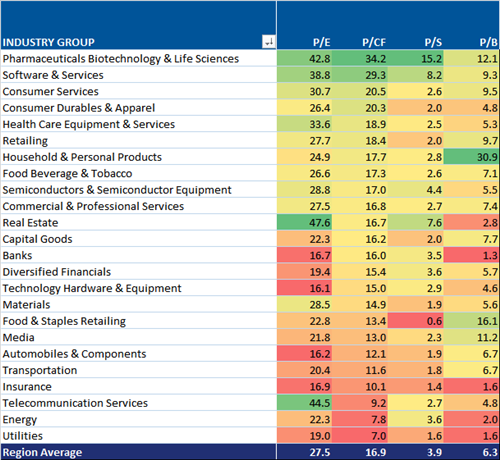 US Equity Valuations