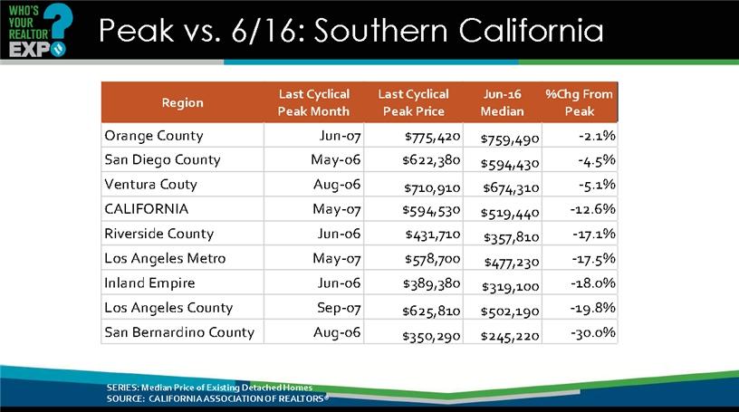 2017 California Housing Market