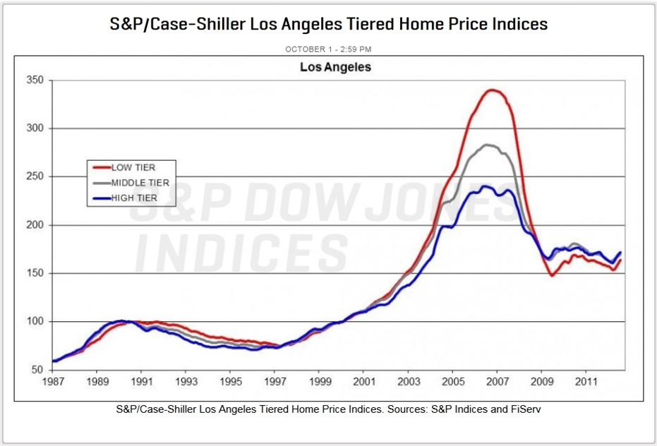 Palos Verdes Home Prices