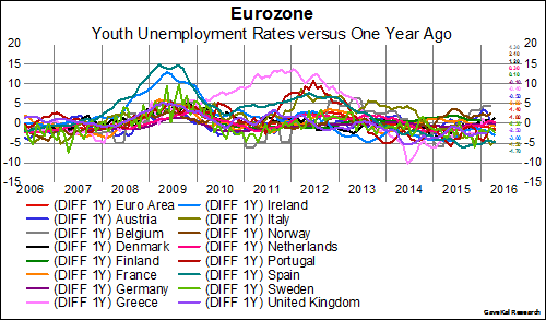 European Unemployment Rate