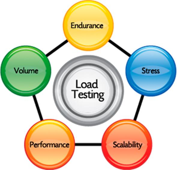 Website Load Testing Web Application Testing – Quotes of the Day