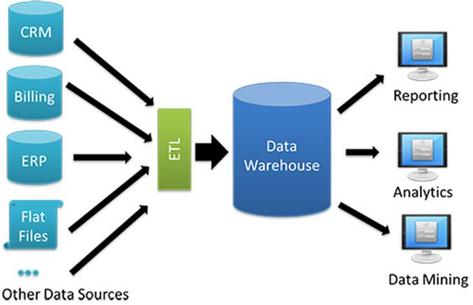 Top 5 data warehouses on the market today - Monitis Blog