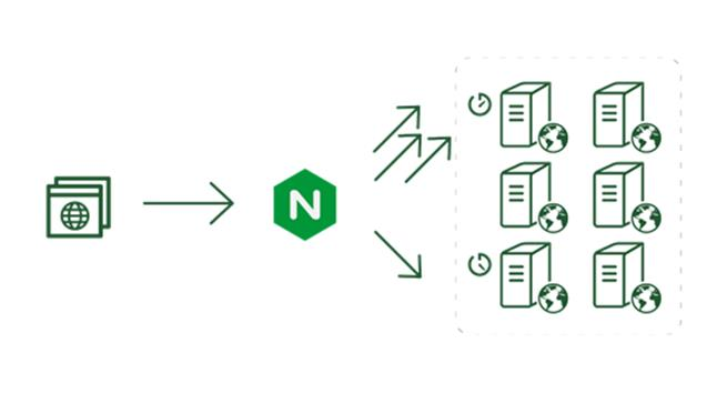 6 Best Practices For Optimizing Your Nginx Performance
