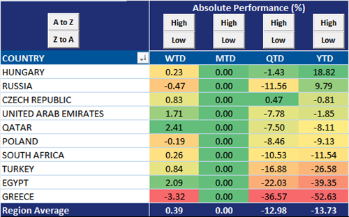 Equity Performance