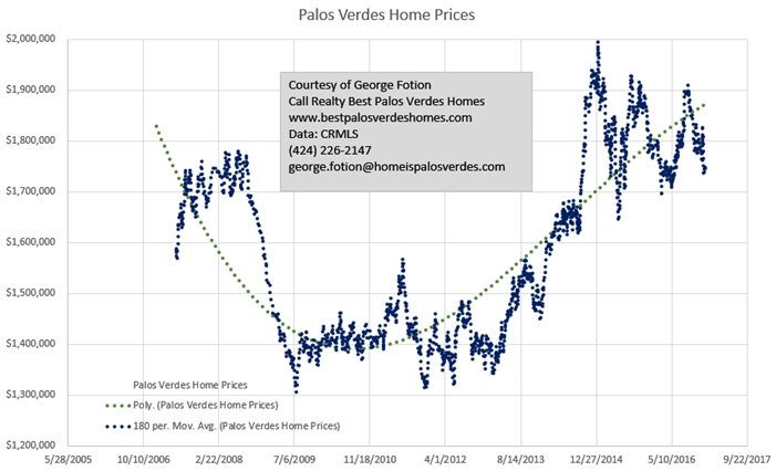 Why do Chinese Buyers buy Palos Verdes homes